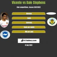 Vicente vs Dale Stephens h2h player stats
