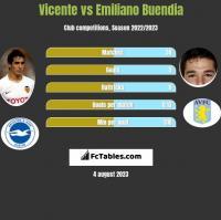 Vicente vs Emiliano Buendia h2h player stats