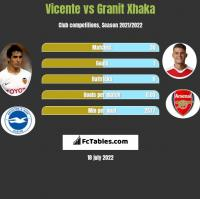 Vicente vs Granit Xhaka h2h player stats