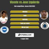 Vicente vs Jose Izquierdo h2h player stats