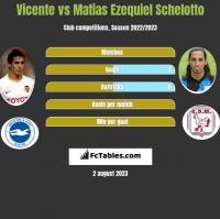 Vicente vs Matias Ezequiel Schelotto h2h player stats