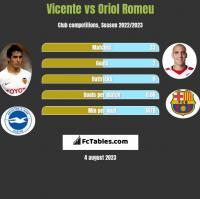 Vicente vs Oriol Romeu h2h player stats