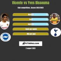 Vicente vs Yves Bissouma h2h player stats