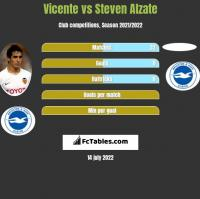 Vicente vs Steven Alzate h2h player stats