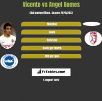 Vicente vs Angel Gomes h2h player stats