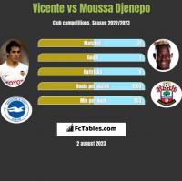 Vicente vs Moussa Djenepo h2h player stats