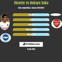 Vicente vs Bukayo Saka h2h player stats