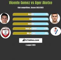 Vicente Gomez vs Ager Aketxe h2h player stats