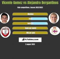 Vicente Gomez vs Alejandro Bergantinos h2h player stats