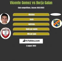 Vicente Gomez vs Borja Galan h2h player stats