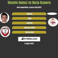 Vicente Gomez vs Borja Granero h2h player stats