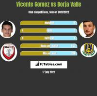 Vicente Gomez vs Borja Valle h2h player stats