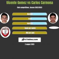 Vicente Gomez vs Carlos Carmona h2h player stats