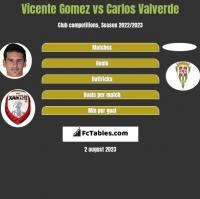 Vicente Gomez vs Carlos Valverde h2h player stats