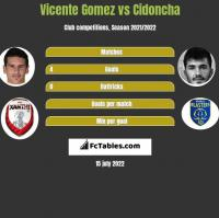 Vicente Gomez vs Cidoncha h2h player stats