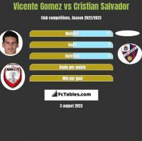 Vicente Gomez vs Cristian Salvador h2h player stats