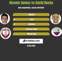 Vicente Gomez vs David Rocha h2h player stats