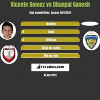 Vicente Gomez vs Dhanpal Ganesh h2h player stats