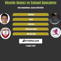 Vicente Gomez vs Esmael Goncalves h2h player stats