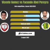 Vicente Gomez vs Facundo Abel Pereyra h2h player stats