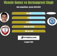 Vicente Gomez vs Germanpreet Singh h2h player stats