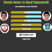 Vicente Gomez vs Giorgi Papunashvili h2h player stats