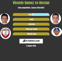 Vicente Gomez vs Hernan Santana h2h player stats