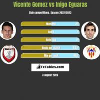 Vicente Gomez vs Inigo Eguaras h2h player stats