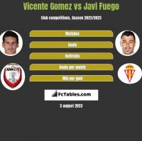 Vicente Gomez vs Javi Fuego h2h player stats