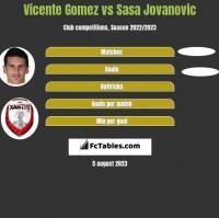 Vicente Gomez vs Sasa Jovanovic h2h player stats