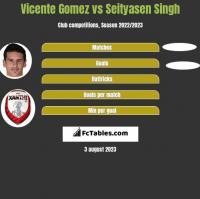 Vicente Gomez vs Seityasen Singh h2h player stats