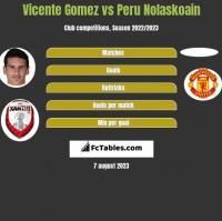 Vicente Gomez vs Peru Nolaskoain h2h player stats