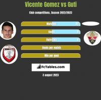 Vicente Gomez vs Guti h2h player stats