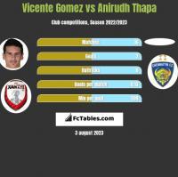 Vicente Gomez vs Anirudh Thapa h2h player stats