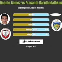 Vicente Gomez vs Prasanth Karuthadathkuni h2h player stats