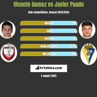 Vicente Gomez vs Javier Puado h2h player stats