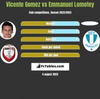 Vicente Gomez vs Emmanuel Lomotey h2h player stats