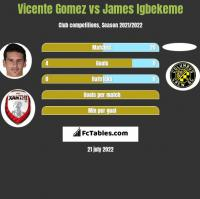 Vicente Gomez vs James Igbekeme h2h player stats