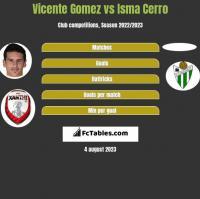 Vicente Gomez vs Isma Cerro h2h player stats