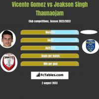 Vicente Gomez vs Jeakson Singh Thaunaojam h2h player stats