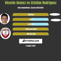 Vicente Gomez vs Cristian Rodriguez h2h player stats