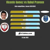 Vicente Gomez vs Rahul Praveen h2h player stats