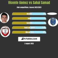 Vicente Gomez vs Sahal Samad h2h player stats