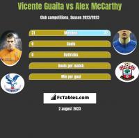 Vicente Guaita vs Alex McCarthy h2h player stats