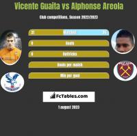 Vicente Guaita vs Alphonse Areola h2h player stats