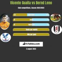 Vicente Guaita vs Bernd Leno h2h player stats