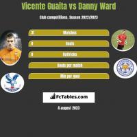 Vicente Guaita vs Danny Ward h2h player stats