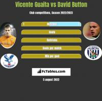 Vicente Guaita vs David Button h2h player stats