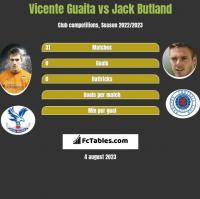 Vicente Guaita vs Jack Butland h2h player stats