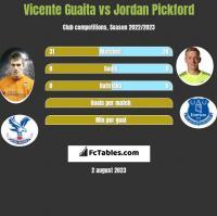 Vicente Guaita vs Jordan Pickford h2h player stats